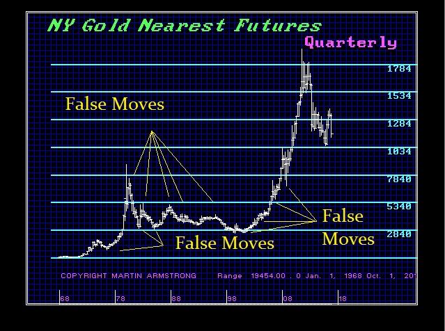 Gold False Moves