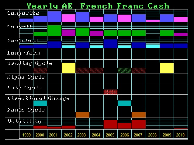 IBFFVF-Y FOR 1999-2010