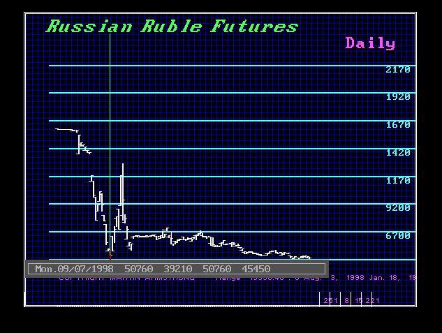 Ruble 1998 - D