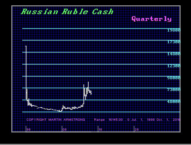 Russia Ruble-Y 3-22-2017