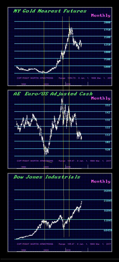 Connected-Gold-Dow-Euro