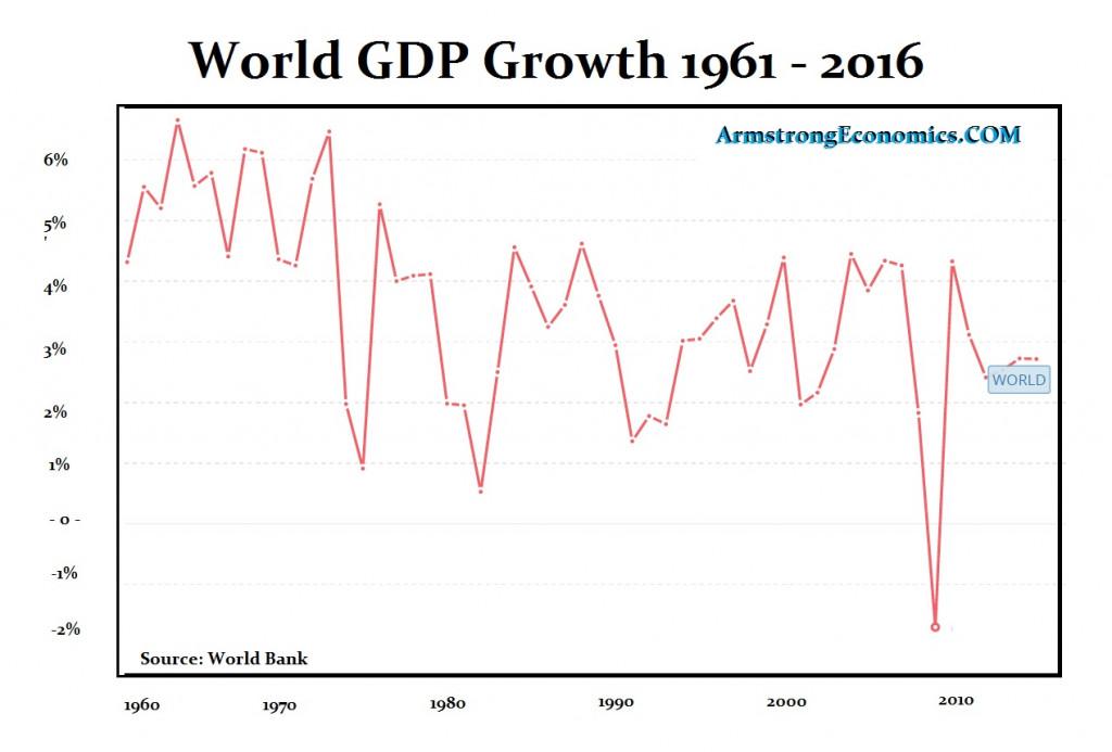 GDP World Bank 2016