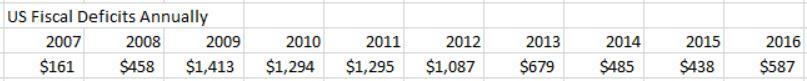 US Deficits 2007-2016