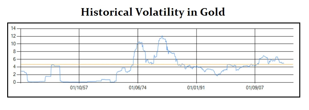 Volatility Historical