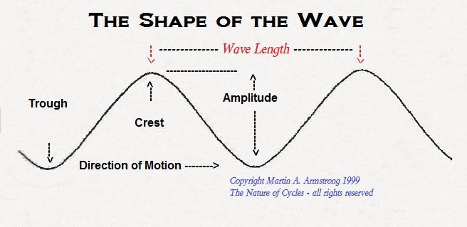 Wave-Shape