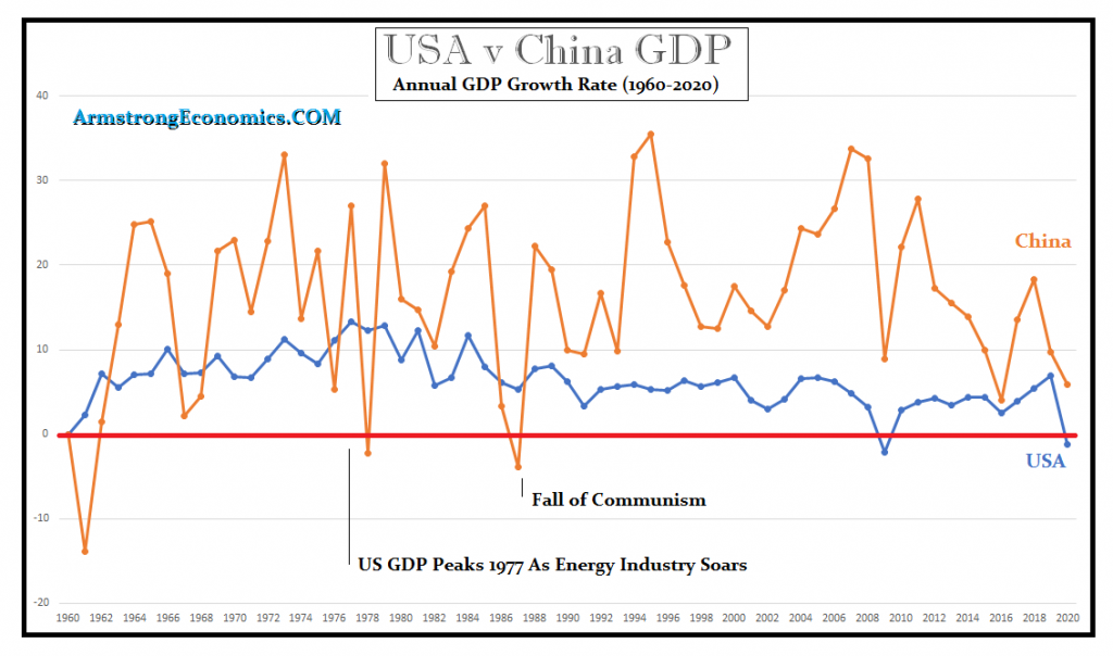The Decline & Fall of the USA & Rise of China – Investment Watch
